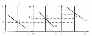 Сущность ренты ее виды и проблема земельного налога Курсовая работа Рис 4 График дифференциальной ренты
