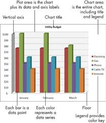 Excel Chart Help For Seniors How To Identify The Parts Of An Excel Chart