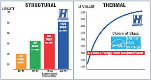 The H Window Company High Performance Ratings For Windows