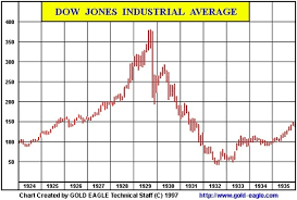 1930 Stock Market Chart Great Crash Of 1929 Similarities Suggest Gold Prices Will