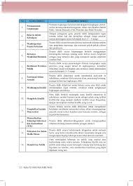 Kunci jawaban tematik kelas 5 tema 1 subtema 1 pembelajaran 3 halaman 24, halaman 25, halaman 26, halaman 27, halaman 28 kunci jawaban ini ditujukan sebagai bahan referensi dan latihan untuk siswa dirumah yang berasal dari buku siswa kelas 5 tema 1 kurikulum 2013 edisi revisi. Buku Pegangan Guru Ppkn Sma Smk Kelas 11 Kurikulum 2013
