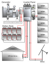 solar power backup generator home life energy solar generator systems furthermore generac standby generator battery