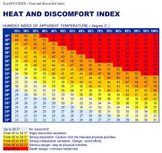 Heat Index What Is Heat Index Calculator