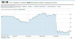 Tesla Stock Quote Impressive Tesla Stock Quote Entrancing Tesla Motors Stock Falls Below Initial