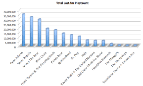 Last Fm Musichemicals