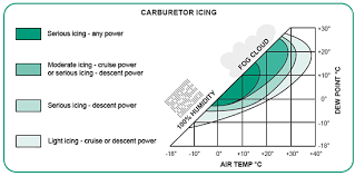 Carb Ice Chart Take Five Carburetor Icing Transport Canada