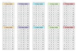 Multiplication Chart Worksheet Times Table Worksheets Printable Morningknits Com