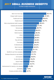 Disability Pay Chart 2017 2017 Small Business Wish List