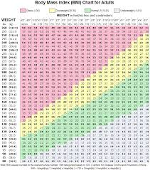 Bmi Chart For Women By Age And Height Weight Loss Surgery