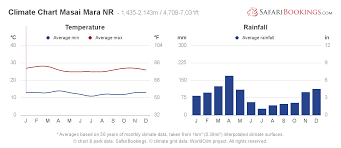 Weather Vs Climate Chart Masai Mara Weather Climate Climate Chart