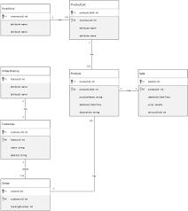 Retail Shop Database Design Database Schema For An Online Shop Stack Overflow