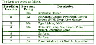 1999 ford f250 sd 4wd fuse box diagram car fuse box diagram center 1999 ford f250 sd 4wd fuse box map