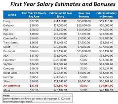 Pilot Salary Chart Pilot Salary Bonuses Airline Pilot Central Forums
