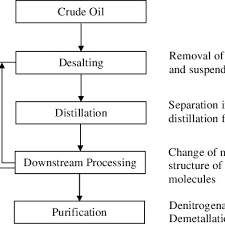 Simple Distillation Flow Chart Simplified Flow Chart Of Crude Oil Refinery Processes