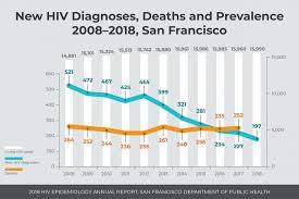 Resource Hiv Hep C Statistics San Francisco Aids Foundation