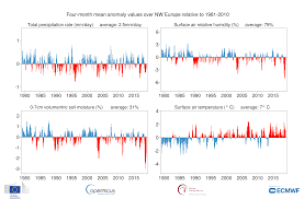 Moisture Content Precipitation Relative Humidity And Soil Moisture For