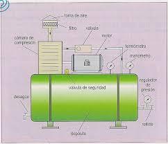 compresor de aire partes. anuncios compresor de aire partes sistemas neumÁticos - wordpress.com
