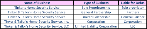 Organizational Chart Of Sole Proprietorship Sole Proprietorship Mayrs Organizational Management