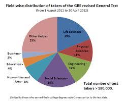 Gre Percentile Chart 2018 Graduate Record Examinations Wikipedia