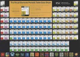 NEW RSC PERIODIC TABLE OF DATA   Periodic