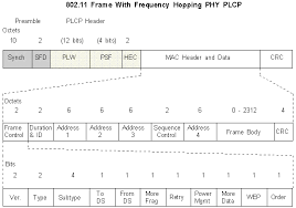 802 11 frame format wireless lan frame frequency hopping phy management frame
