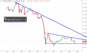 Russian Ruble Technical Chart Analysis And Forecast The