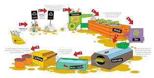 Recycling The Plastics Recycling Sequence Packaging Sa
