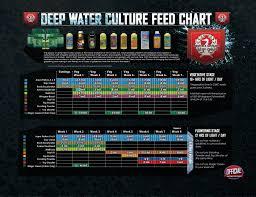 Veg Bloom Ro Soft Feed Chart Hydroponic Nutrient Feed Charts La Hydroponic Supply James