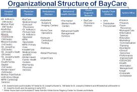 Appendix A Baycare Health System Overview Pdf Free Download