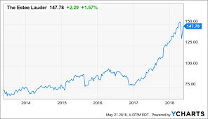 Estee Lauder Valuation Pe Of 32 Is Much Too High The