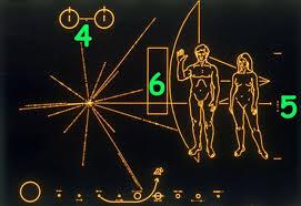 Qué dice el mensaje que el astrónomo Carl Sagan les envió a los  extraterrestres (y por qué se armó un escándalo por su diseño) - BBC News  Mundo