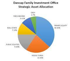 Asset Allocation Chart 2018 Strategic Asset Allocation Dancap Family Investment Office