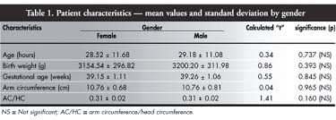 Mid Arm Circumference And Mid Arm Head Circumference Ratio