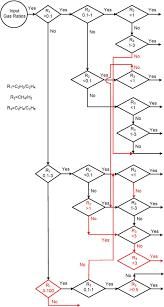 Flow Chart Of Modified Lee Method Download Scientific Diagram