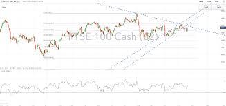 Dow Jones 52 Week Chart Dow Jones Ftse 100 Dax Technical Forecast For The Week Ahead