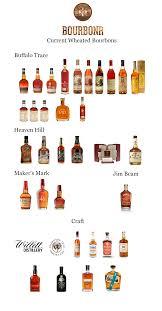Bourbon Flavor Chart Bourbonr Guide To Wheated Bourbon Blog