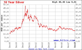 Correlation Economics Copper Zinc Lead Nickel Production Vs