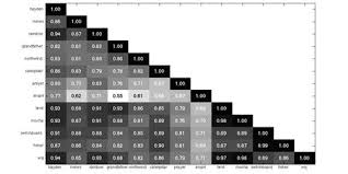 The structure of the text and sentences in it (line breaks, punctuation marks, etc.) is hi — do you have a copy of your american english ipa chart online? Analysis Of Phonetic Balance In Standard English Passages Journal Of Speech Language And Hearing Research