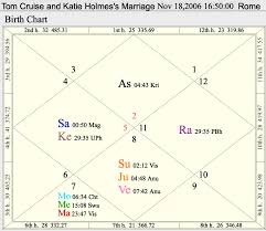 What Is A Muhurtha And Mars In Aries Ken Reads Jyotish