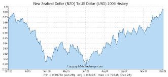 Nzd Vs Usd Chart New Zealand Dollar Nzd To Us Dollar Usd History Foreign