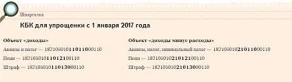 КБК УСН доходы  КБК для УСН в 2017 году