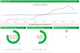Ambient Temperature Chart Chart Ambient Vs Outside Temperature With A Raspberry_pi