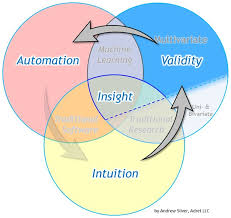Data Scientist Venn Diagram The Essential Data Science Venn Diagram