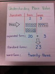 Place Value Chart For 1st Grade 5 2 A Place Value Lessons Tes Teach