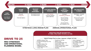 Strategic Planning Process Chart Strategic Planning Model Wsu Washington State University