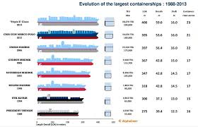 The Evolution Of Container Ship Size The Maritime Field