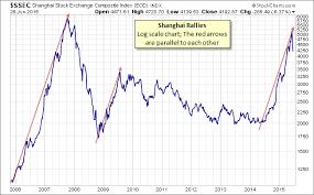 Shanghai Stock Market Index Chart World Markets Update Shanghai Selloff Continues Investing Com