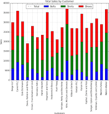 Stacked Bar Chart Python Pandas Graph Bar Chart Png