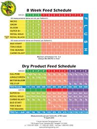 Unfolded General Organics Feeding Schedule General Organics