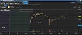 Lrttf Chart Lrttf Stock Art Earn Money Trading Stocks Stock Trading Tips